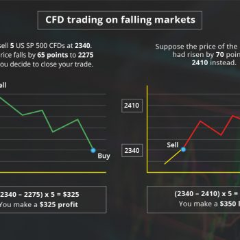 trading on falling markets