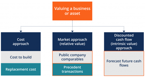 Equity Valuation Models 1